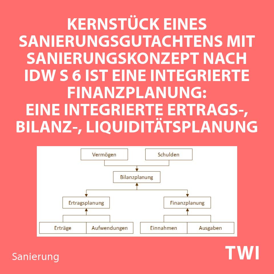 """Textbild mit folgender Aussage zum Sanierungskonzept IDW S6 Muster - Sanierungsplanung: """"Die integrierte Finanzplanung - eine Ertrags-, Bilanz- und Liquiditätsplanung - ist das Kernstück eines IDW S 6 Sanierungskonzepts""""."""