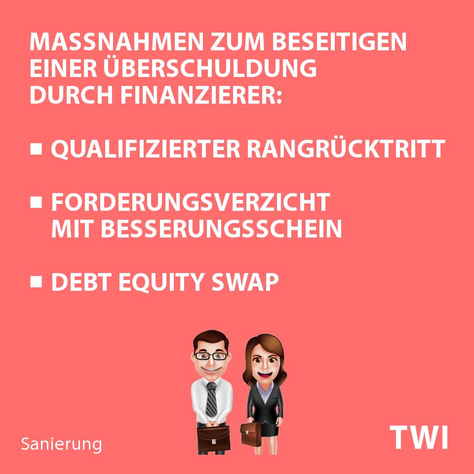 Textbild für den Zeitpunkt nach Berechnung einer Überschuldung. Maßnahmen zum Beseitigen einer Überschuldung durch Finanzierer: qualifizierter Rangrücktritt, Forderungsverzicht mit Besserungsschein, Debt Equity Swap.