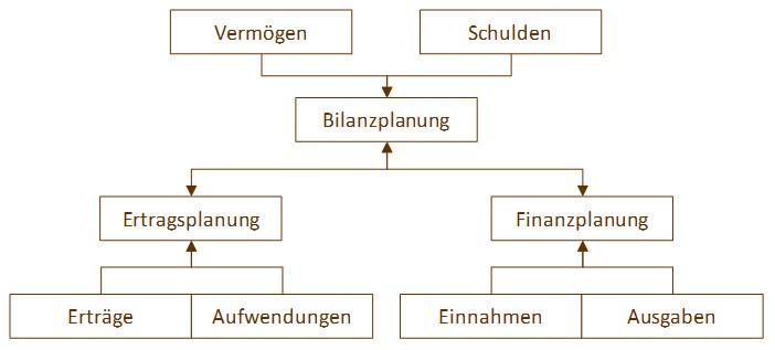 Grafik zum Nachweis einer positiven Fortführungsprognose wie vom IDW gefordert. Verknüpfungen von Ertragsplanung (Erträge und Aufwendungen), Bilanzplanung (Vermögen und Schulden) und Liquiditätsplanung (liquiditätswirksame Ein- und Ausgaben einer Finanzplanung) zu einer integrierten Finanzplanung
