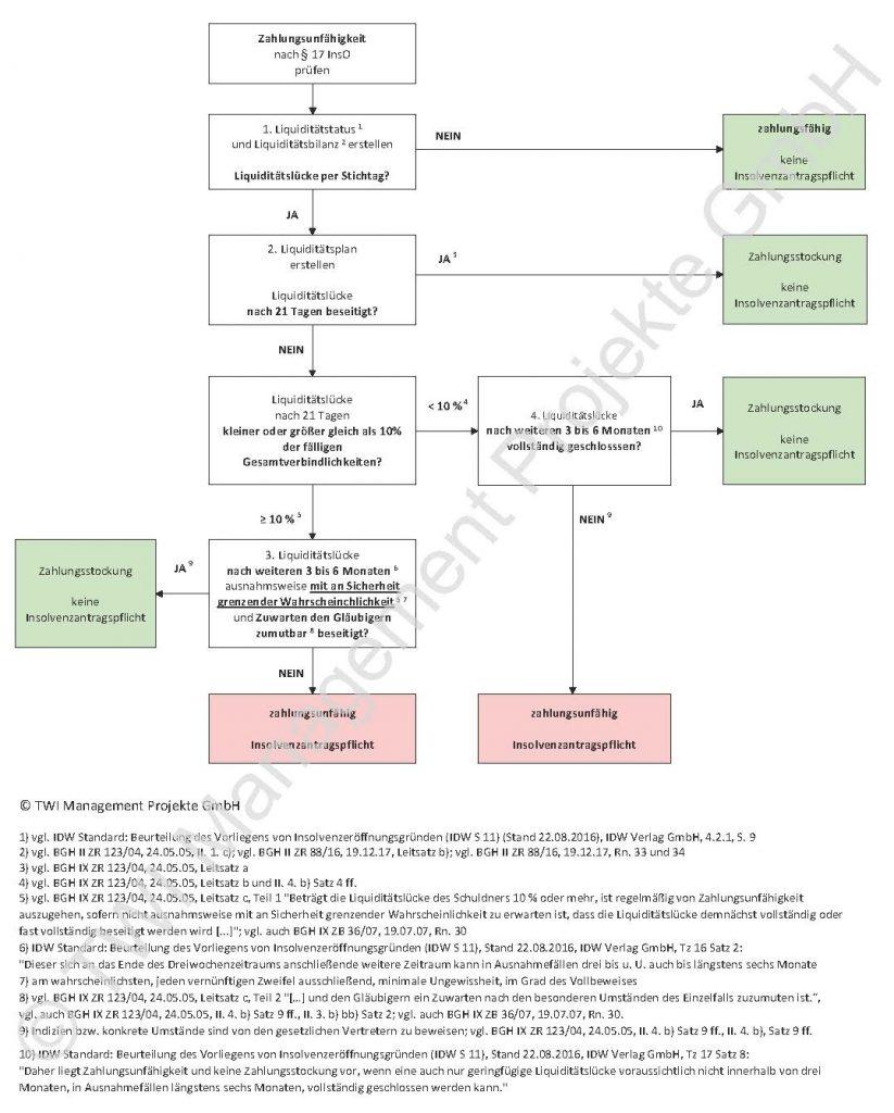 Grafik mit Vorgehensweise als Flußdiagramm zum Prüfen von Zahlungsunfähigkeit gemäß Paragraph 17 InsO (Insolvenzordnung), also ob ein Unternehmen zahlungsunfähig ist prüfen oder zahlungsfähig ist prüfen.