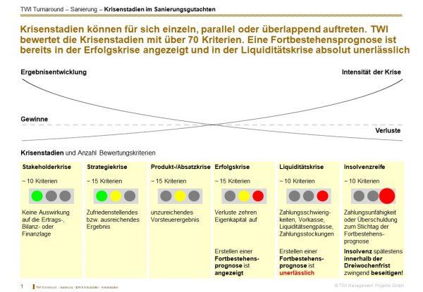 Sanierungskonzept Muster - Darstellung Krisenstadien im Sanierungsgutachten